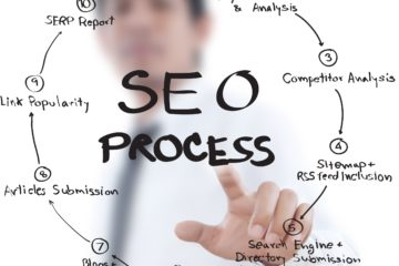 Forum Posting Technique in Search Engine Optimization